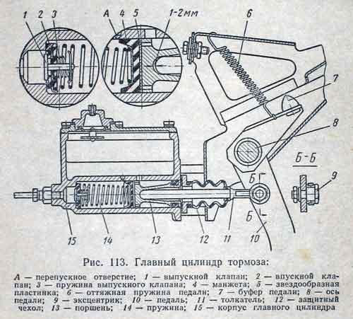 Схема главного тормозного цилиндра газ-21